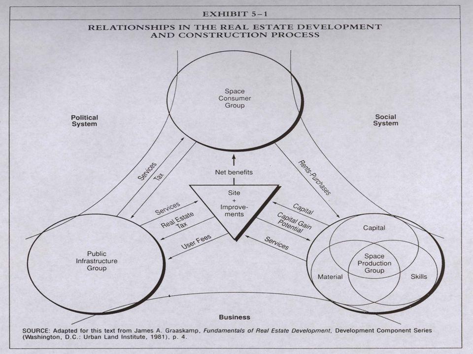 TAHAPAN KRITIS DALAM PENGEMBANGAN REAL ESTATE : MEMPEROLEH TANAH 1.