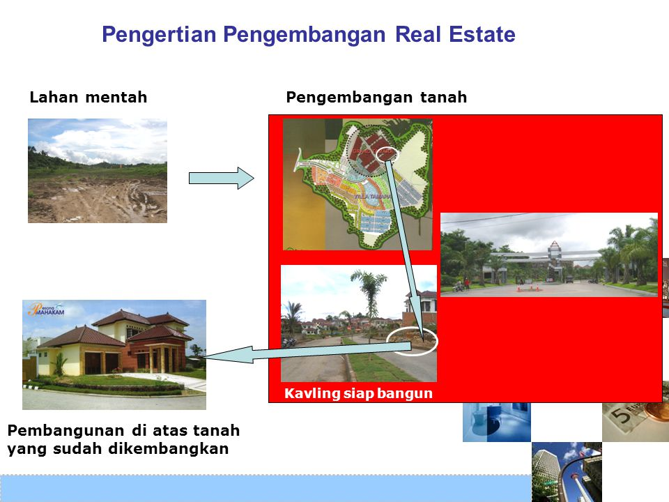 Pengembangan tanah Pembangunan di atas tanah yang sudah dikembangkan Lahan mentah Pengertian Pengembangan Real Estate Kavling siap bangun