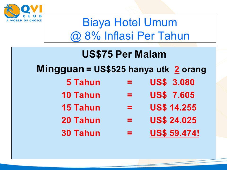 Biaya Hotel Umum @ 8% Inflasi Per Tahun US$75 Per Malam Mingguan = US$525 hanya utk 2 orang 5 Tahun=US$3.080 10 Tahun =US$ 7.605 15 Tahun = US$ 14.255 20 Tahun =US$ 24.025 30 Tahun =US$ 59.474!