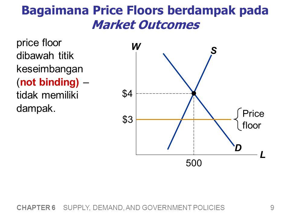 9 CHAPTER 6 SUPPLY, DEMAND, AND GOVERNMENT POLICIES Bagaimana Price Floors berdampak pada Market Outcomes W L D S $4 500 Price floor $3 price floor di