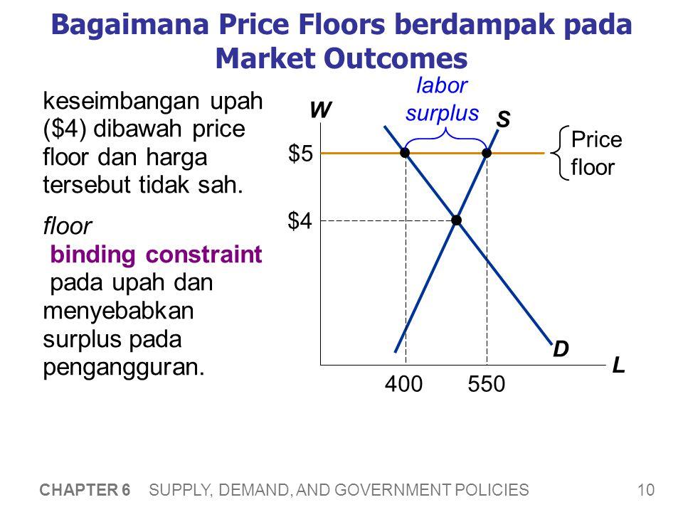 10 CHAPTER 6 SUPPLY, DEMAND, AND GOVERNMENT POLICIES Bagaimana Price Floors berdampak pada Market Outcomes W L D S $4 Price floor $5 keseimbangan upah