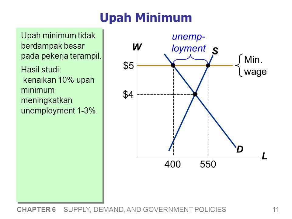 11 CHAPTER 6 SUPPLY, DEMAND, AND GOVERNMENT POLICIES Upah minimum tidak berdampak besar pada pekerja terampil. Hasil studi: kenaikan 10% upah minimum