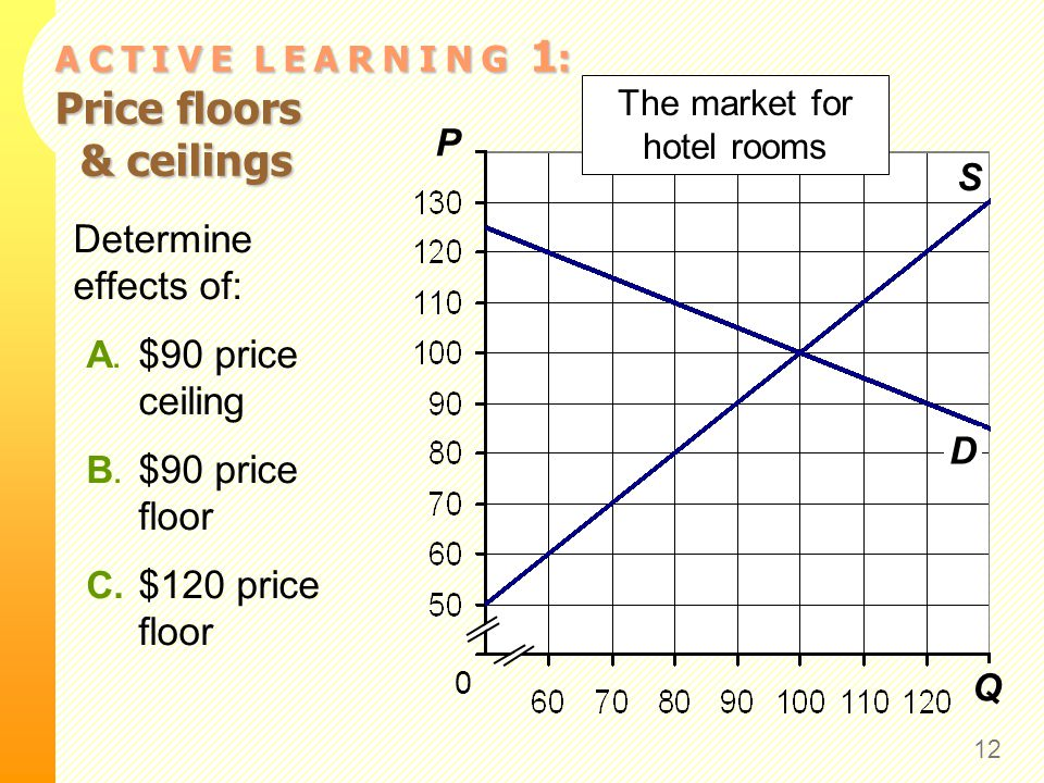 A C T I V E L E A R N I N G 1 : Price floors & ceilings 12 Q P S 0 The market for hotel rooms D Determine effects of: A. $90 price ceiling B. $90 pric
