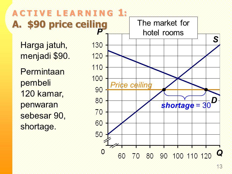 Q P S 0 The market for hotel rooms D A C T I V E L E A R N I N G 1 : A. $90 price ceiling 13 Harga jatuh, menjadi $90. Permintaan pembeli 120 kamar, p