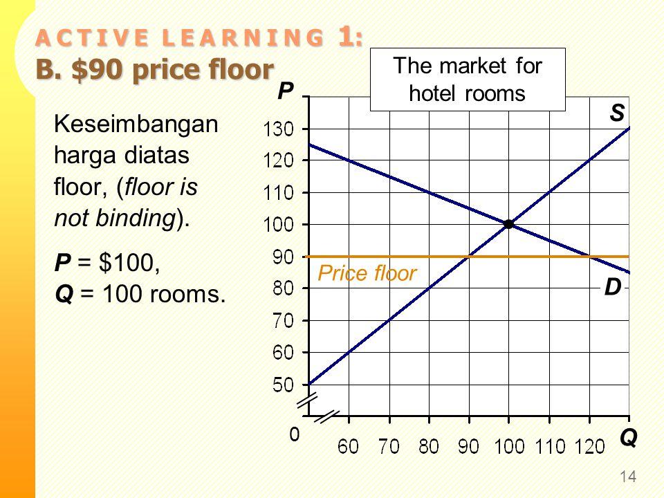 Q P S 0 The market for hotel rooms D A C T I V E L E A R N I N G 1 : B. $90 price floor 14 Keseimbangan harga diatas floor, (floor is not binding). P