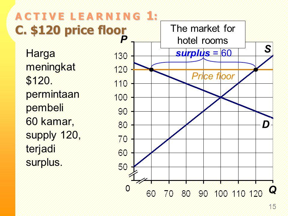 Q P S 0 The market for hotel rooms D A C T I V E L E A R N I N G 1 : C. $120 price floor 15 Harga meningkat $120. permintaan pembeli 60 kamar, supply