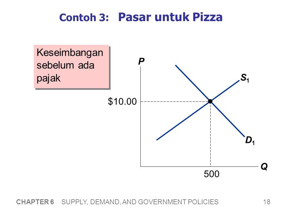 18 CHAPTER 6 SUPPLY, DEMAND, AND GOVERNMENT POLICIES S1S1 Contoh 3: Pasar untuk Pizza Keseimbangan sebelum ada pajak P Q D1D1 $10.00 500