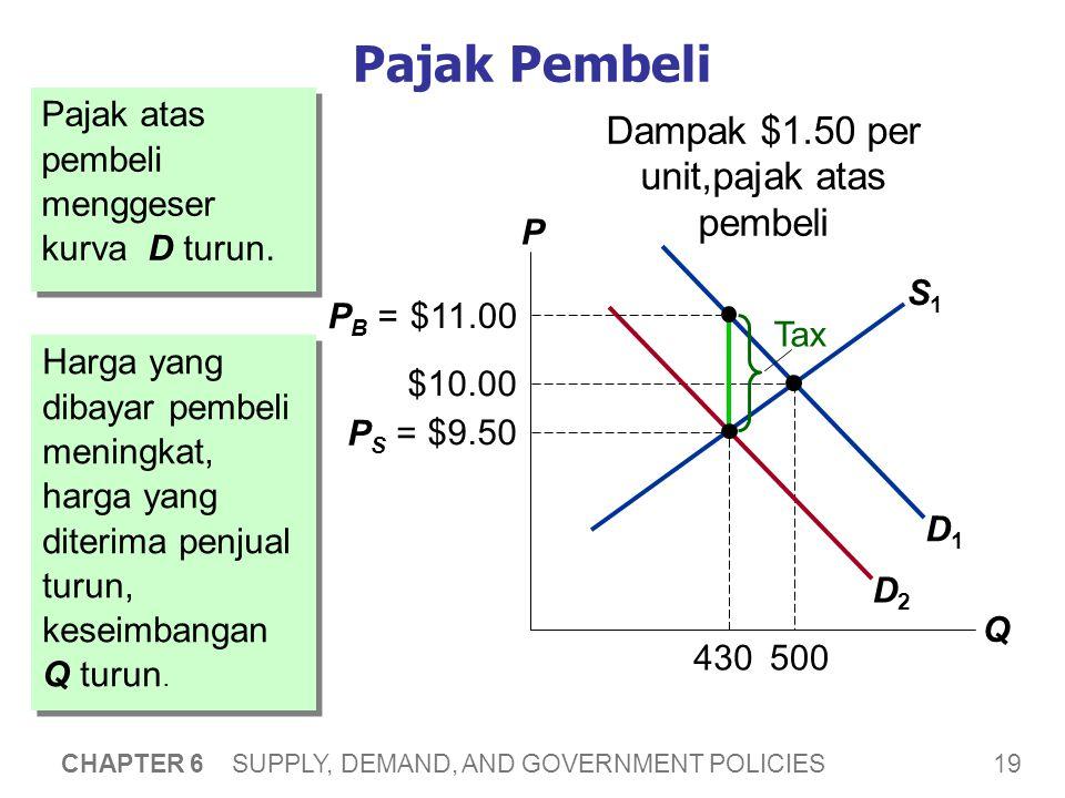 19 CHAPTER 6 SUPPLY, DEMAND, AND GOVERNMENT POLICIES S1S1 D1D1 $10.00 500 430 Pajak Pembeli Pajak atas pembeli menggeser kurva D turun.