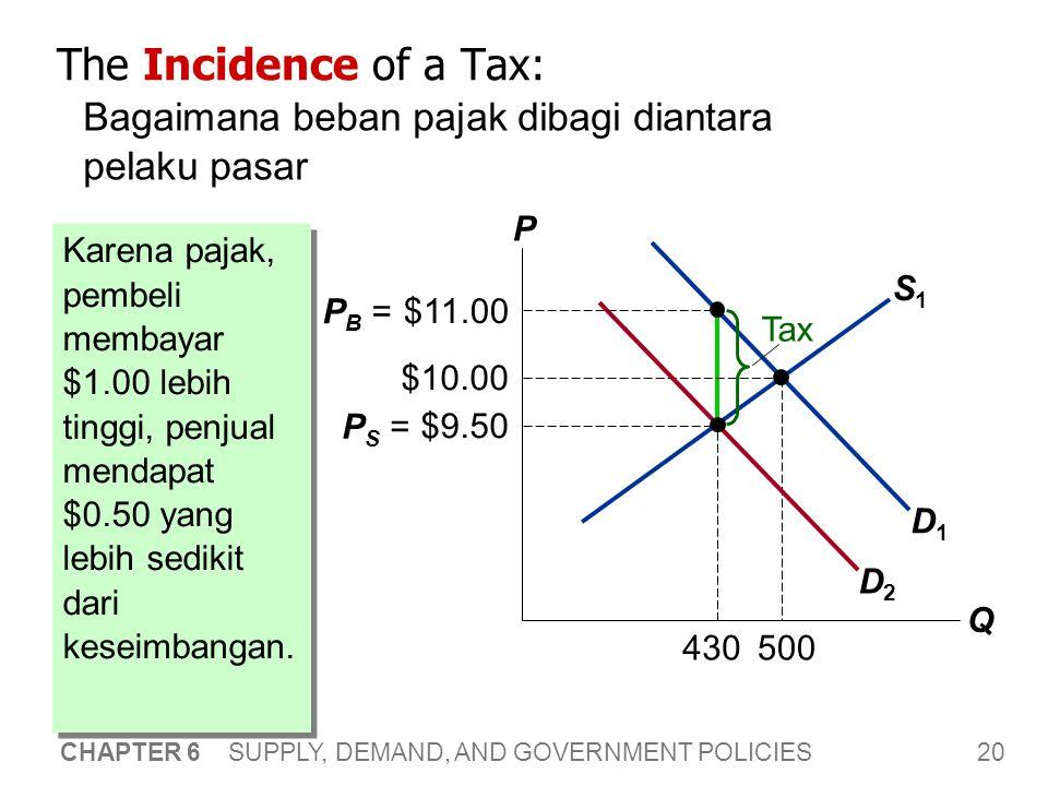 20 CHAPTER 6 SUPPLY, DEMAND, AND GOVERNMENT POLICIES 430 S1S1 The Incidence of a Tax: Bagaimana beban pajak dibagi diantara pelaku pasar P Q D1D1 $10.00 500 D2D2 $11.00 P B = $9.50 P S = Tax Karena pajak, pembeli membayar $1.00 lebih tinggi, penjual mendapat $0.50 yang lebih sedikit dari keseimbangan.