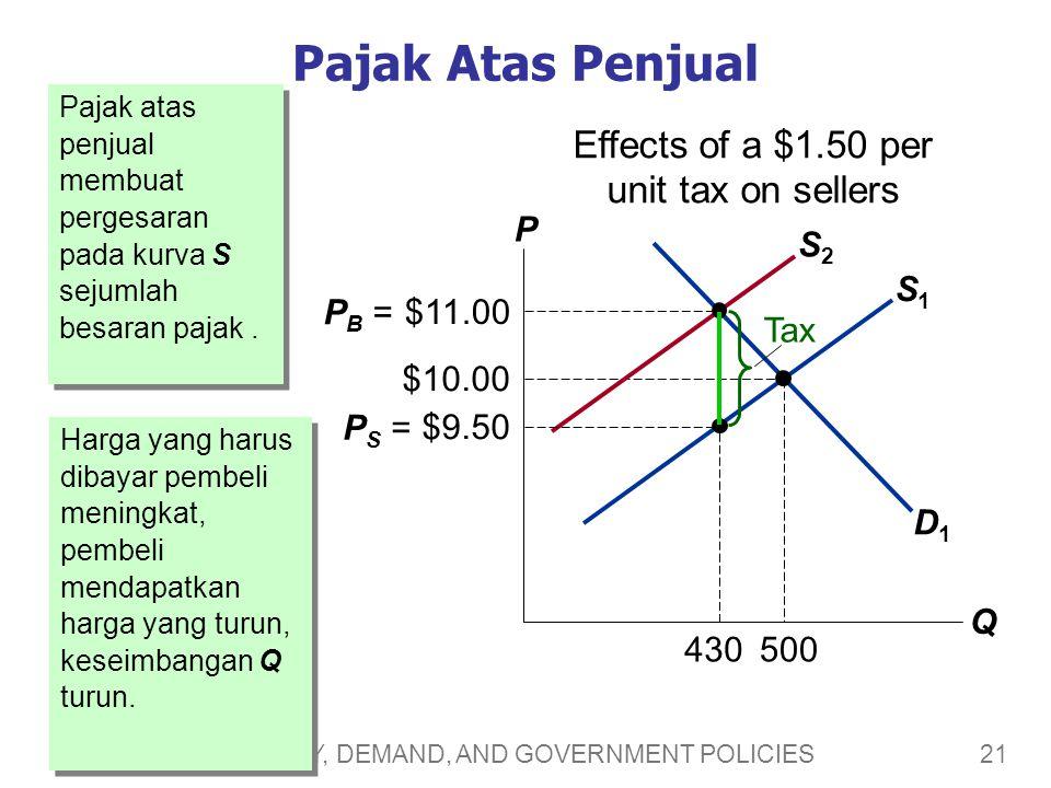 21 CHAPTER 6 SUPPLY, DEMAND, AND GOVERNMENT POLICIES S1S1 Pajak Atas Penjual Pajak atas penjual membuat pergesaran pada kurva S sejumlah besaran pajak.