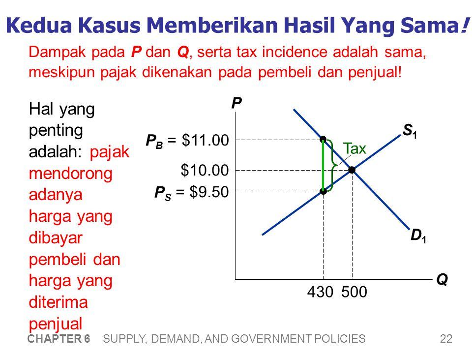 22 CHAPTER 6 SUPPLY, DEMAND, AND GOVERNMENT POLICIES S1S1 Kedua Kasus Memberikan Hasil Yang Sama! Hal yang penting adalah: pajak mendorong adanya harg