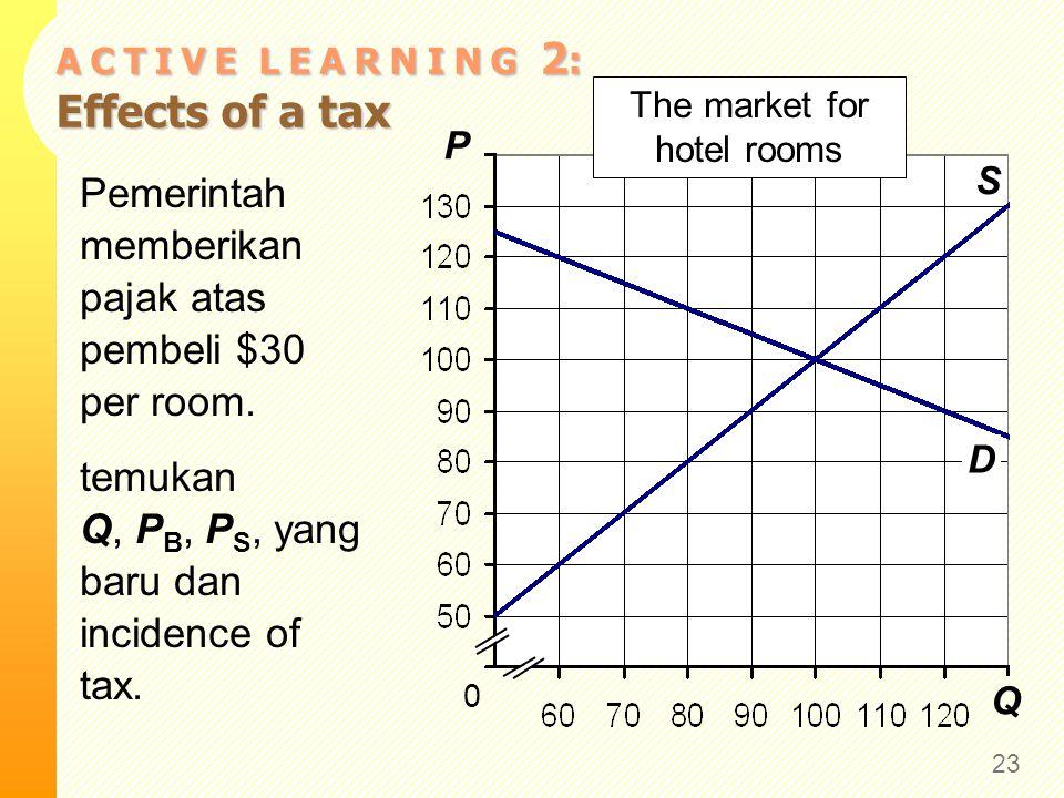 A C T I V E L E A R N I N G 2 : Effects of a tax 23 Q P S 0 The market for hotel rooms D Pemerintah memberikan pajak atas pembeli $30 per room. temuka
