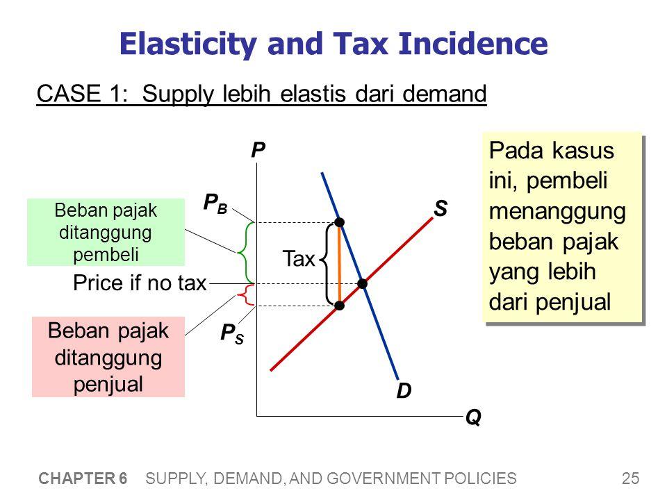 25 CHAPTER 6 SUPPLY, DEMAND, AND GOVERNMENT POLICIES Elasticity and Tax Incidence CASE 1: Supply lebih elastis dari demand P Q D S Tax Beban pajak dit