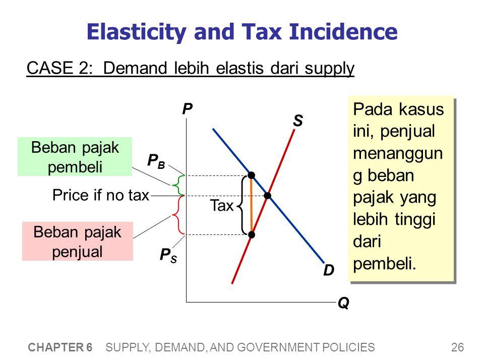 26 CHAPTER 6 SUPPLY, DEMAND, AND GOVERNMENT POLICIES Elasticity and Tax Incidence CASE 2: Demand lebih elastis dari supply P Q D S Tax Beban pajak pem