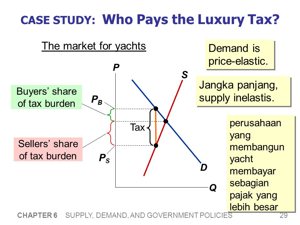 29 CHAPTER 6 SUPPLY, DEMAND, AND GOVERNMENT POLICIES CASE STUDY: Who Pays the Luxury Tax? The market for yachts P Q D S Tax Buyers' share of tax burde