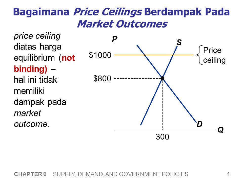 4 CHAPTER 6 SUPPLY, DEMAND, AND GOVERNMENT POLICIES Bagaimana Price Ceilings Berdampak Pada Market Outcomes price ceiling diatas harga equilibrium (not binding) – hal ini tidak memiliki dampak pada market outcome.