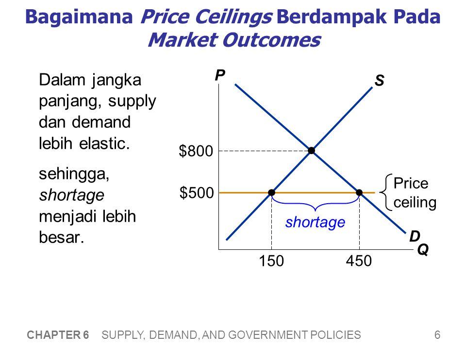 6 CHAPTER 6 SUPPLY, DEMAND, AND GOVERNMENT POLICIES Bagaimana Price Ceilings Berdampak Pada Market Outcomes Dalam jangka panjang, supply dan demand lebih elastic.