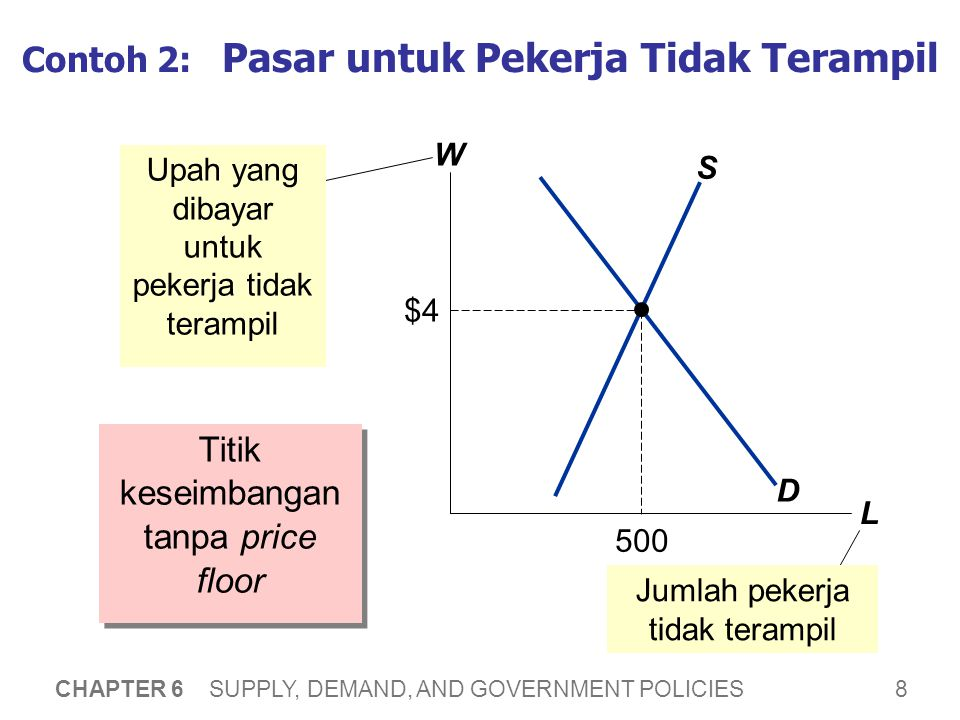 8 CHAPTER 6 SUPPLY, DEMAND, AND GOVERNMENT POLICIES Contoh 2: Pasar untuk Pekerja Tidak Terampil Titik keseimbangan tanpa price floor W L D S Upah yan