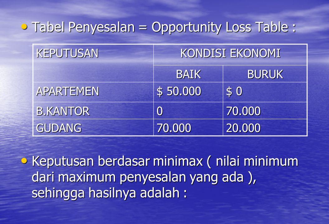 • Tabel Penyesalan = Opportunity Loss Table : • Keputusan berdasar minimax ( nilai minimum dari maximum penyesalan yang ada ), sehingga hasilnya adala