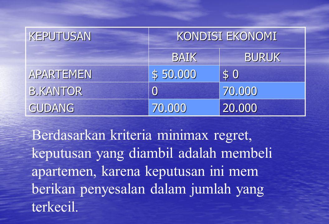 KEPUTUSAN KONDISI EKONOMI BAIKBURUK APARTEMEN $ 50.000 $ 0 B.KANTOR070.000 GUDANG70.00020.000 Berdasarkan kriteria minimax regret, keputusan yang diam