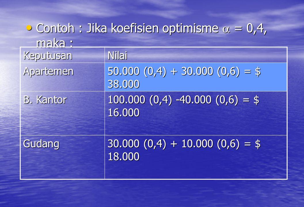 • Contoh : Jika koefisien optimisme  = 0,4, maka : KeputusanNilai Apartemen 50.000 (0,4) + 30.000 (0,6) = $ 38.000 B. Kantor 100.000 (0,4) -40.000 (0