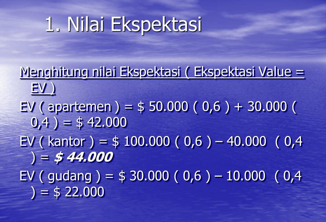 1. Nilai Ekspektasi Menghitung nilai Ekspektasi ( Ekspektasi Value = EV ) EV ( apartemen ) = $ 50.000 ( 0,6 ) + 30.000 ( 0,4 ) = $ 42.000 EV ( kantor