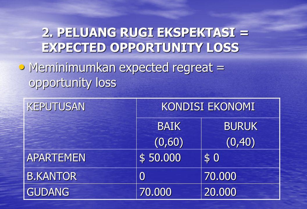 2. PELUANG RUGI EKSPEKTASI = EXPECTED OPPORTUNITY LOSS • Meminimumkan expected regreat = opportunity loss KEPUTUSAN KONDISI EKONOMI BAIK(0,60)BURUK(0,