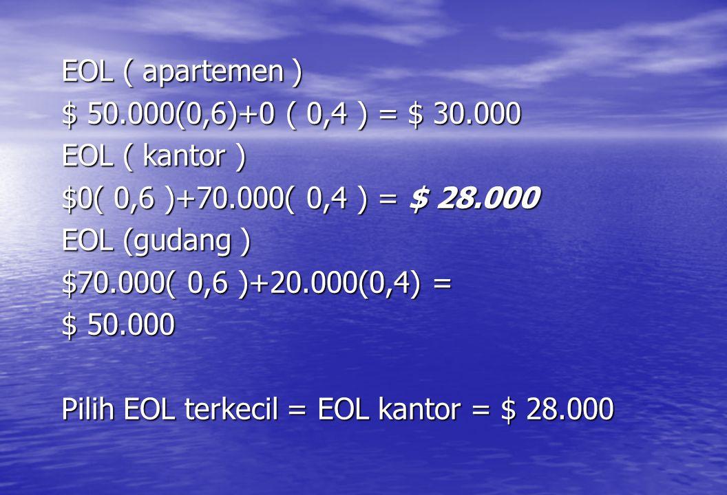 EOL ( apartemen ) $ 50.000(0,6)+0 ( 0,4 ) = $ 30.000 EOL ( kantor ) $0( 0,6 )+70.000( 0,4 ) = $ 28.000 EOL (gudang ) $70.000( 0,6 )+20.000(0,4) = $ 50