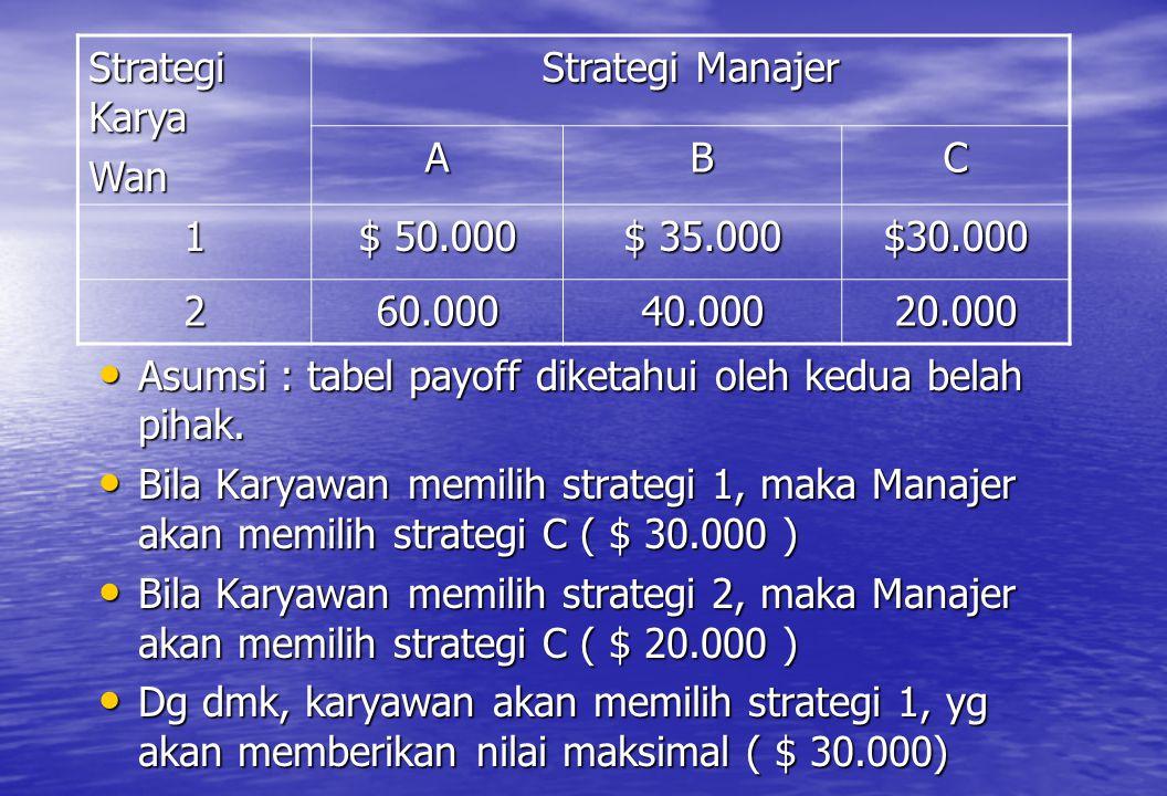 • Asumsi : tabel payoff diketahui oleh kedua belah pihak. • Bila Karyawan memilih strategi 1, maka Manajer akan memilih strategi C ( $ 30.000 ) • Bila