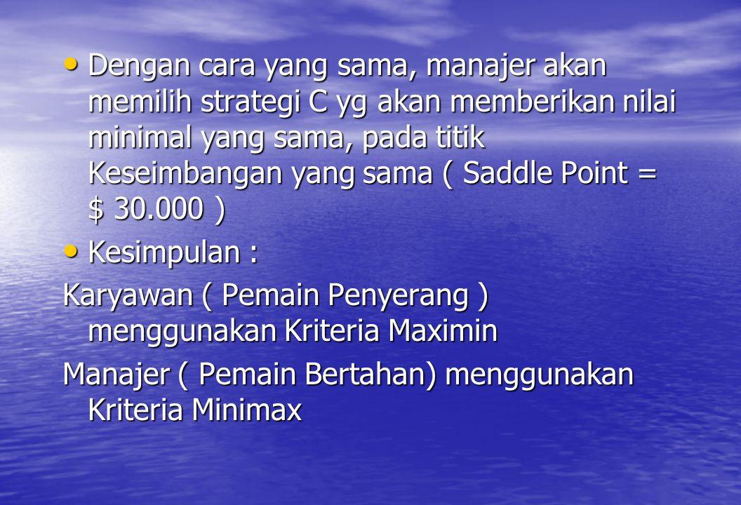 • Dengan cara yang sama, manajer akan memilih strategi C yg akan memberikan nilai minimal yang sama, pada titik Keseimbangan yang sama ( Saddle Point