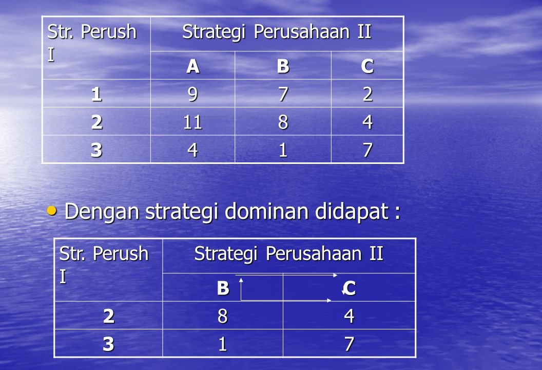 • Dengan strategi dominan didapat : Str. Perush I Strategi Perusahaan II ABC 1972 21184 3417 Str. Perush I Strategi Perusahaan II BC 284 317