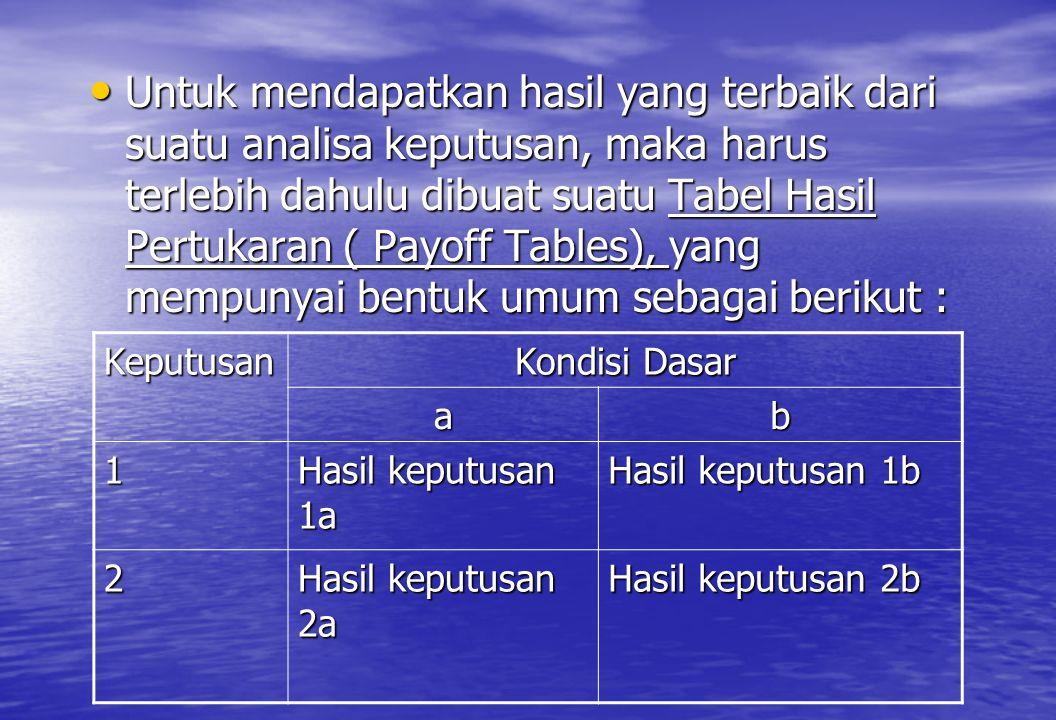 • Untuk mendapatkan hasil yang terbaik dari suatu analisa keputusan, maka harus terlebih dahulu dibuat suatu Tabel Hasil Pertukaran ( Payoff Tables),