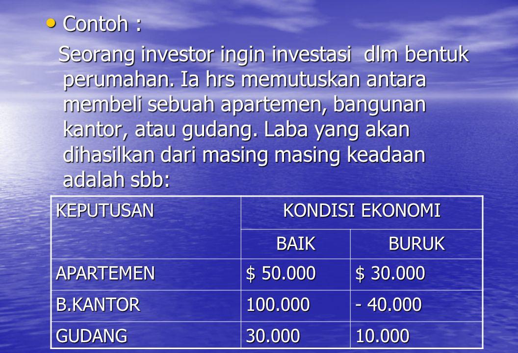 • Contoh : Seorang investor ingin investasi dlm bentuk perumahan. Ia hrs memutuskan antara membeli sebuah apartemen, bangunan kantor, atau gudang. Lab