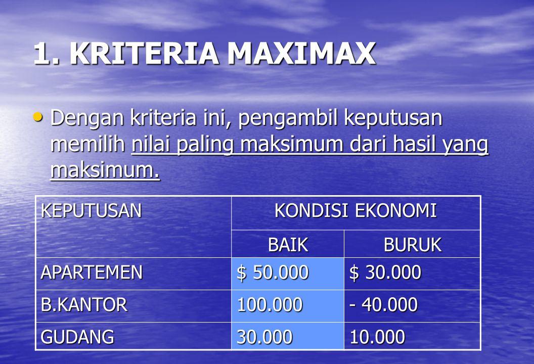 1. KRITERIA MAXIMAX • Dengan kriteria ini, pengambil keputusan memilih nilai paling maksimum dari hasil yang maksimum. KEPUTUSAN KONDISI EKONOMI BAIKB