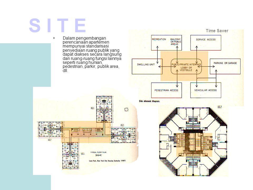 •Dalam pengembangan perencanaan apartemen mempunyai standarisasi penyediaan ruang publik yang dapat diakses secara langsung dari ruang-ruang fungsi lainnya seperti ruang hunian, pedestrian, parkir, publik area, dll.