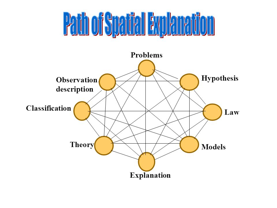 Problems Observation / description Classification Law Hypothesis Models Theory Explanation