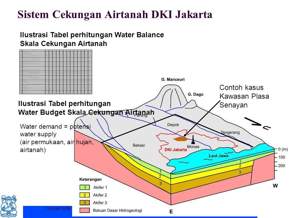 Couse note for ITB student. Permission for other uses to Prof. Deny Juanda Puradimaja Sistem Cekungan Airtanah DKI Jakarta Contoh kasus Kawasan Plasa