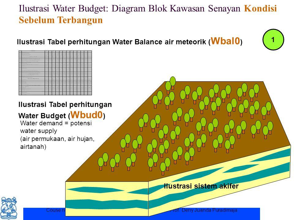 Couse note for ITB student. Permission for other uses to Prof. Deny Juanda Puradimaja Ilustrasi Water Budget: Diagram Blok Kawasan Senayan Kondisi Seb