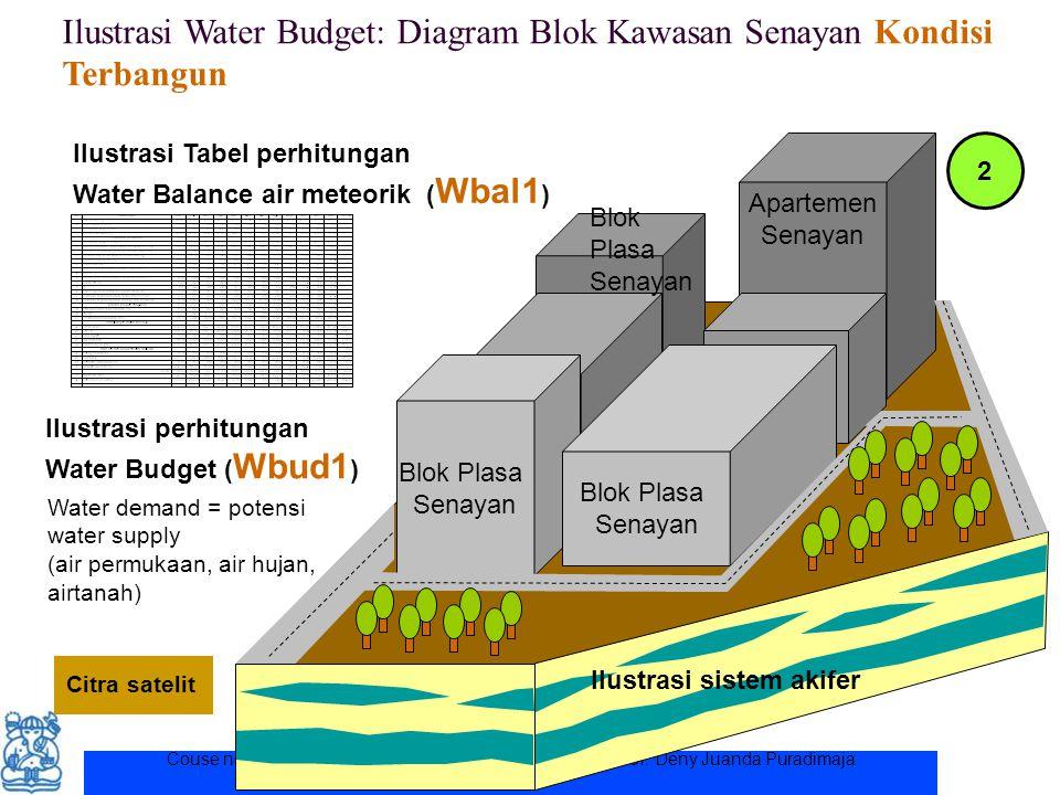 Couse note for ITB student. Permission for other uses to Prof. Deny Juanda Puradimaja Ilustrasi Water Budget: Diagram Blok Kawasan Senayan Kondisi Ter