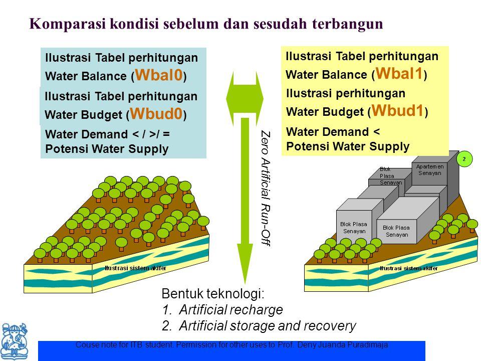 Couse note for ITB student. Permission for other uses to Prof. Deny Juanda Puradimaja Komparasi kondisi sebelum dan sesudah terbangun Water Demand / =