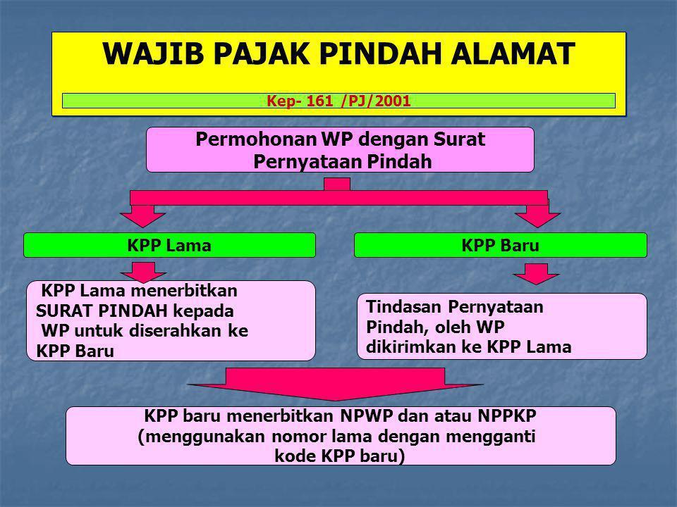 WAJIB PAJAK PINDAH ALAMAT Kep- 161 /PJ/2001 Permohonan WP dengan Surat Pernyataan Pindah KPP Lama menerbitkan SURAT PINDAH kepada WP untuk diserahkan