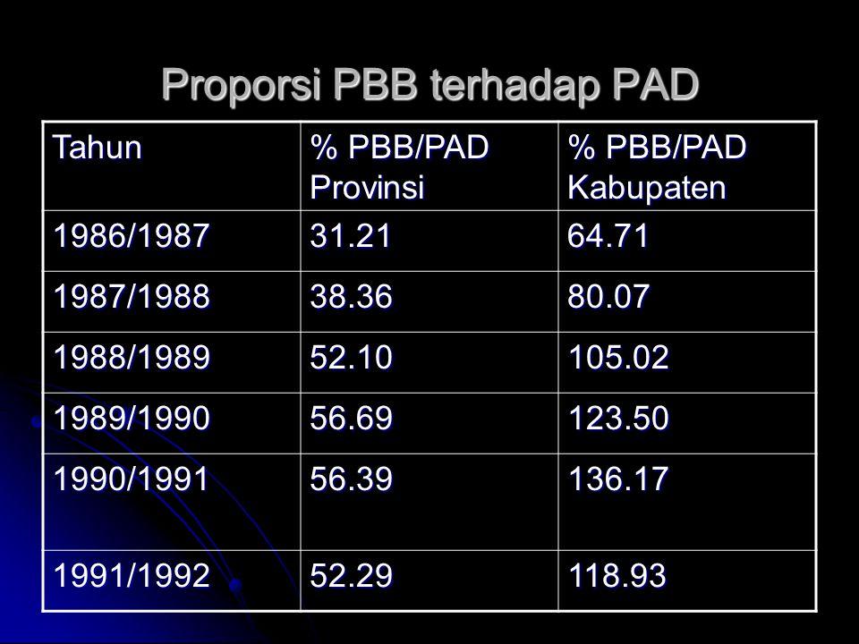 Bagi Hasil PBB Pemerintah Pusat 10.0% Biaya pungut untuk staf Kabupaten 10.0% Propinsi16.2% Kabupaten (masuk dlm APBD) 63.8%