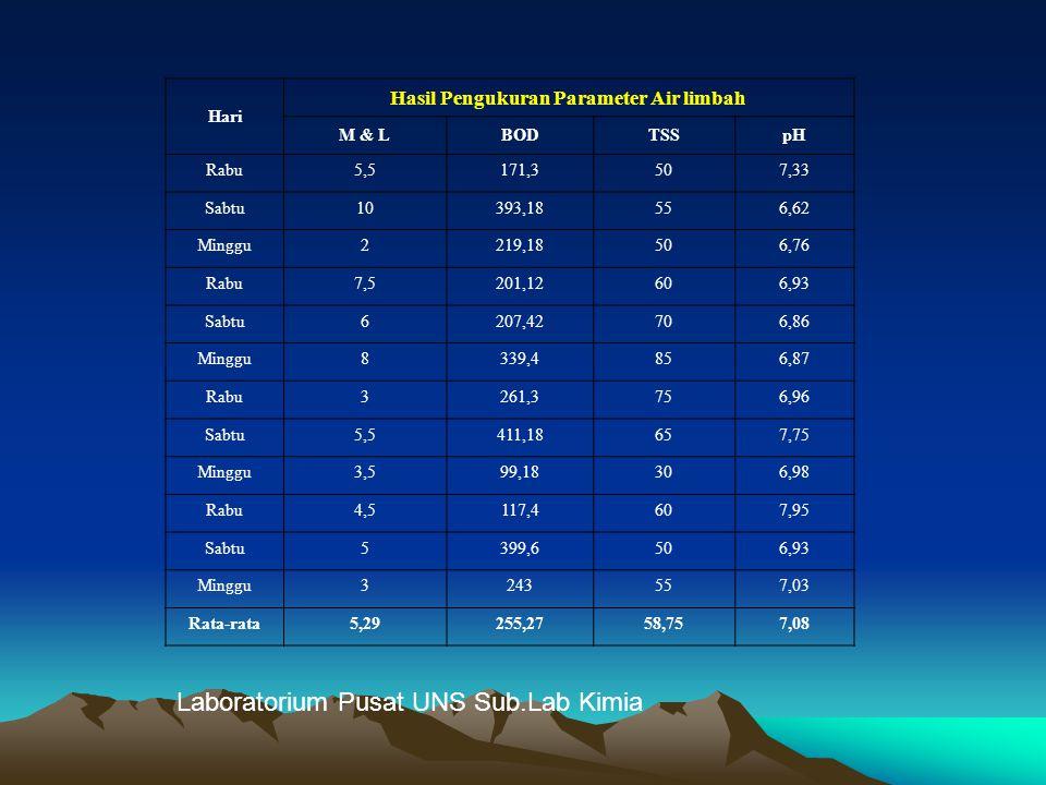 Hari Hasil Pengukuran Parameter Air limbah M & LBODTSSpH Rabu5,5171,3507,33 Sabtu10393,18556,62 Minggu2219,18506,76 Rabu7,5201,12606,93 Sabtu6207,4270