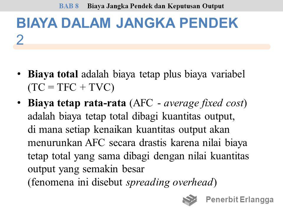 BIAYA DALAM JANGKA PENDEK 2 • Biaya total adalah biaya tetap plus biaya variabel (TC = TFC + TVC) • Biaya tetap rata-rata (AFC - average fixed cost) a