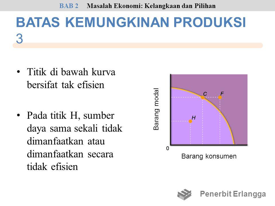 • Titik di bawah kurva bersifat tak efisien • Pada titik H, sumber daya sama sekali tidak dimanfaatkan atau dimanfaatkan secara tidak efisien Penerbit
