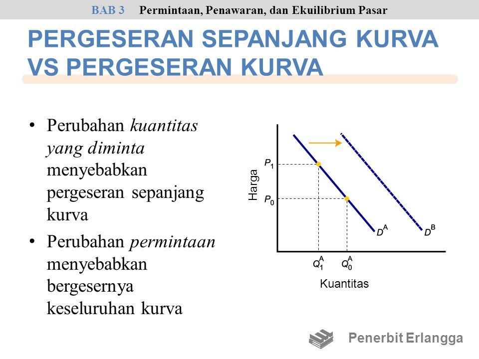 • Perubahan kuantitas yang diminta menyebabkan pergeseran sepanjang kurva • Perubahan permintaan menyebabkan bergesernya keseluruhan kurva Penerbit Er