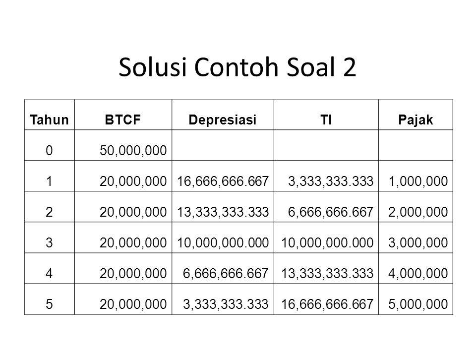 Solusi Contoh Soal 2 TahunBTCFDepresiasiTIPajak 050,000,000 120,000,00016,666,666.6673,333,333.3331,000,000 220,000,00013,333,333.3336,666,666.6672,00