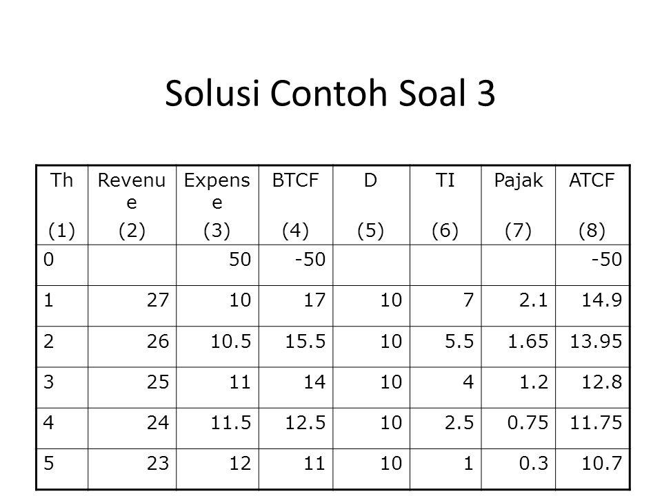 Solusi Contoh Soal 3 ThRevenu e Expens e BTCFDTIPajakATCF (1)(2)(3)(4)(5)(6)(7)(8) 050-50 12710171072.114.9 22610.515.5105.51.6513.95 32511141041.212.