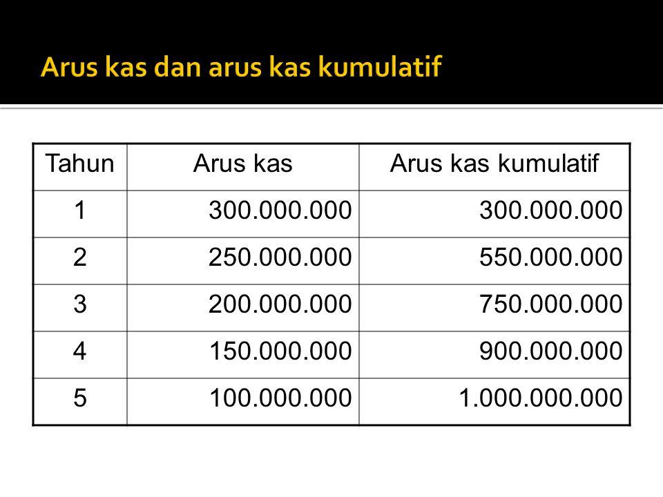 TahunArus kasArus kas kumulatif 1300.000.000 2250.000.000550.000.000 3200.000.000750.000.000 4150.000.000900.000.000 5100.000.0001.000.000.000