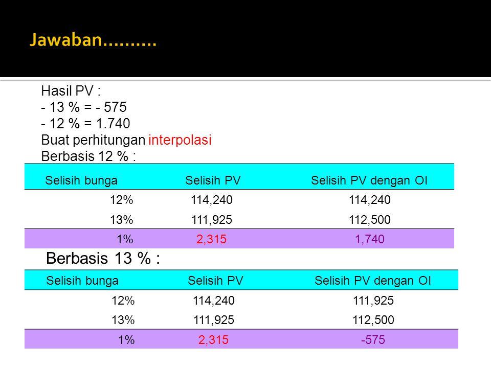 Selisih bunga Selisih PVSelisih PV dengan OI 12%114,240 13%111,925112,500 1%2,3151,740 Selisih bunga Selisih PVSelisih PV dengan OI 12%114,240111,925